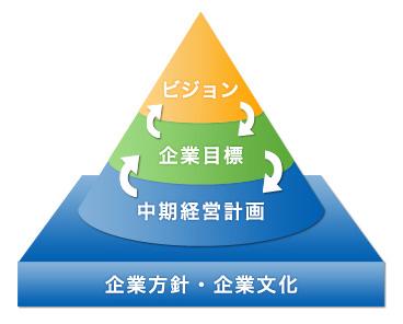 F&P の理念体系